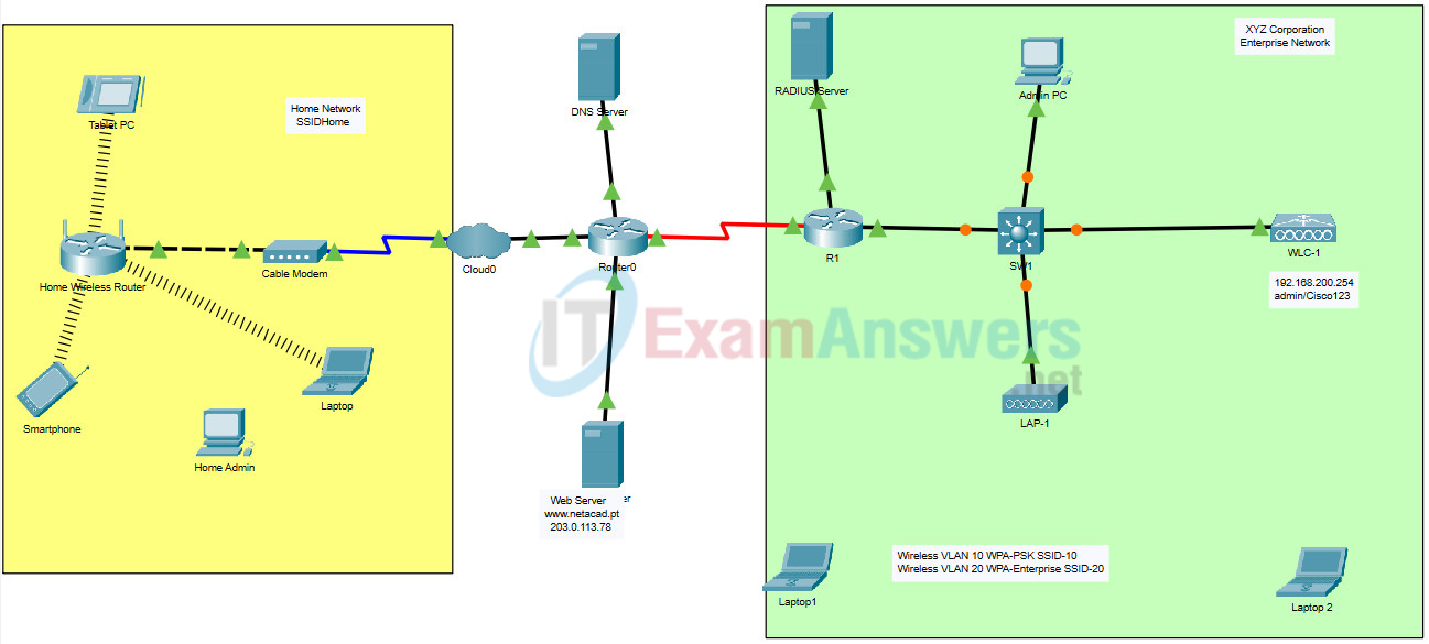 21.2.1 Packet Tracer - Troubleshoot WLAN Issues