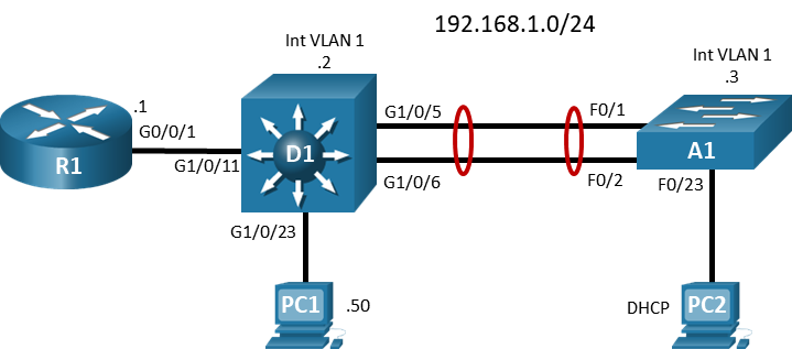 26.1.3 Lab - Configure Protections for Passwords and Terminal Lines (Answers) 2