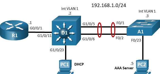 26.1.4 Lab - Configure Local and Server-Based AAA Authentication (Answers) 2