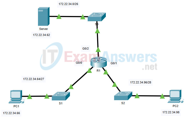 26.2.1 Packet Tracer - Configure Extended IPv4 ACLs - Scenario 1