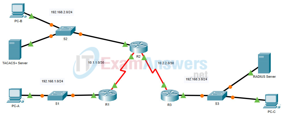 26.2.5 Packet Tracer - Configure AAA Authentication on Cisco Routers