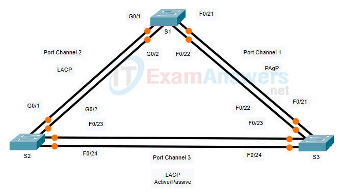 5.2.2 Packet Tracer - Configure EtherChannel