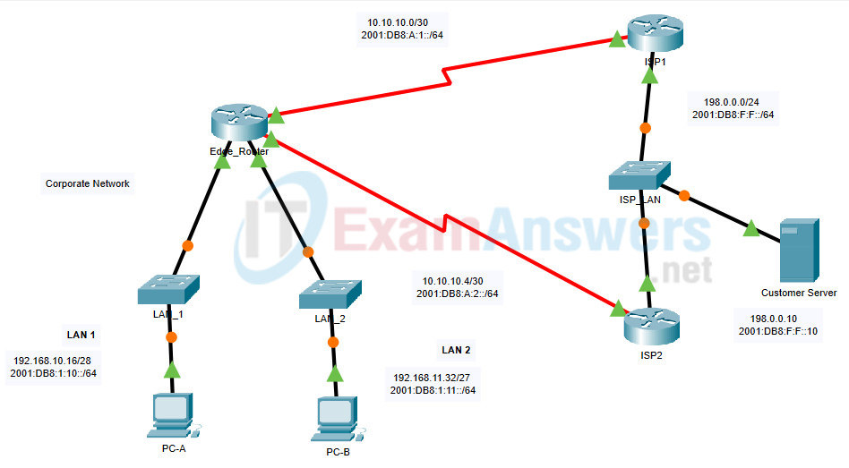 6.2.1 Packet Tracer - Configure IPv4 and IPv6 Static and Default Routes