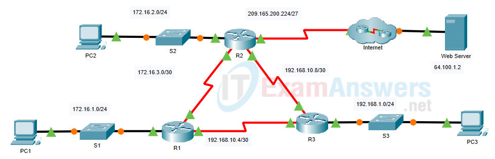 9.2.2 Packet Tracer - Configure OSPF Advanced Features