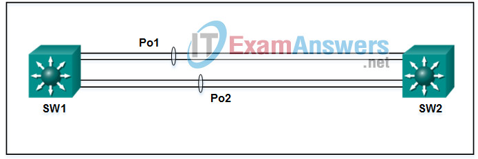 CCNP ENCOR (350-401) v8 Certification Practice Exam Answers 6