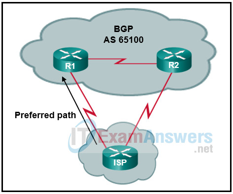 Refer to the exhibit. A network administrator in autonomous system 65100 has set up a dual-homed BGP connection with an ISP. The administrator would like to ensure that all traffic from the ISP enters the autonomous system through the router R1. Which BGP attribute can the administrator configure on routers R1 and R2 to accomplish this? 2
