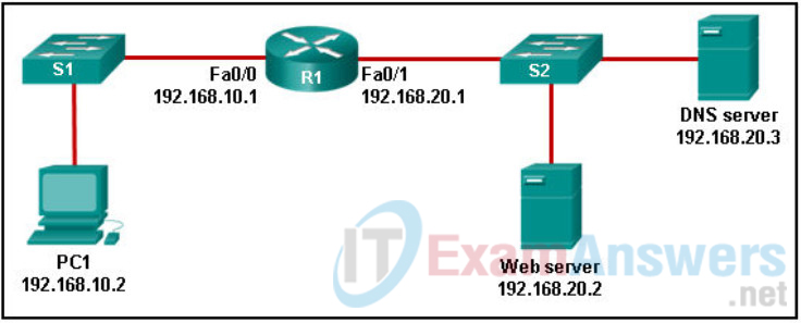 Refer to the exhibit. PC1 needs to resolve the host name of the web server into an IP address by using DNS. What destination IP address and destination port number will PC1 assign to the DNS query packet? 2