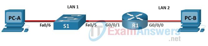 ITN Final PT Skills Assessment (PTSA)
