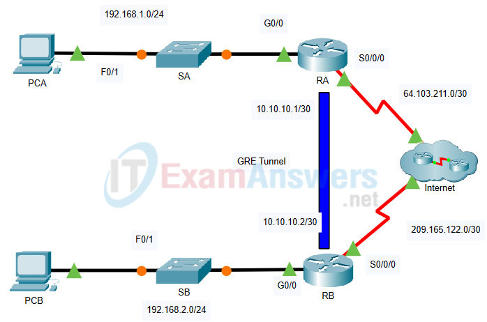2.2.1 Packet Tracer - Configure Basic EIGRP with IPv4 (Answers) 25