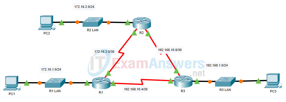 2.2.1 Packet Tracer - Configure Basic EIGRP with IPv4