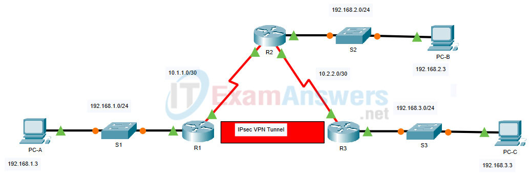 2.2.1 Packet Tracer - Configure Basic EIGRP with IPv4 (Answers) 24