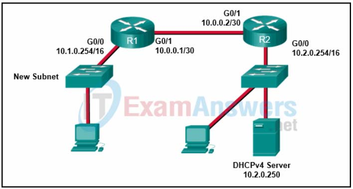 Chapter 1: Quiz - IPv4/IPv6 Addressing and Routing Review (Answers) CCNPv8 ENARSI 1