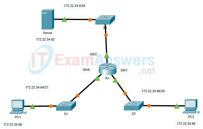 21.2.1 Packet Tracer - Configure Extended IPv4 ACLs