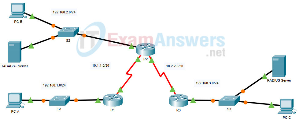 22.2.1 Packet Tracer - Configure AAA Authentication on Cisco Routers