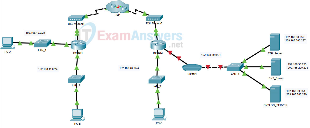 2.2.1 Packet Tracer - Configure Basic EIGRP with IPv4 (Answers) 20