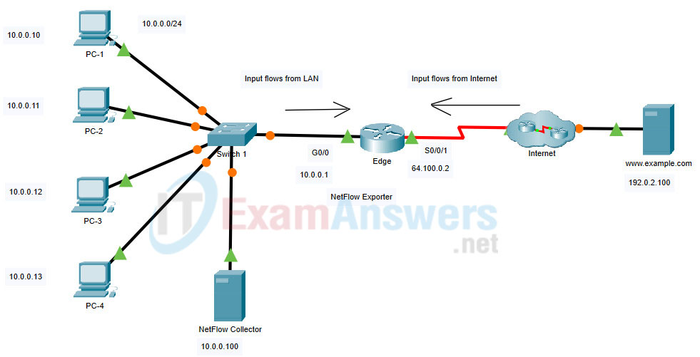 2.2.1 Packet Tracer - Configure Basic EIGRP with IPv4 (Answers) 19