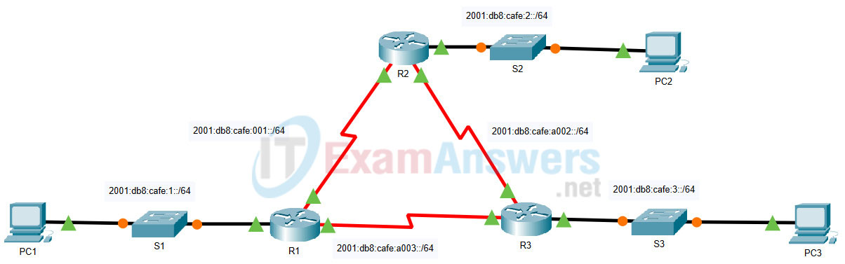 2.2.1 Packet Tracer - Configure Basic EIGRP with IPv4 (Answers) 35