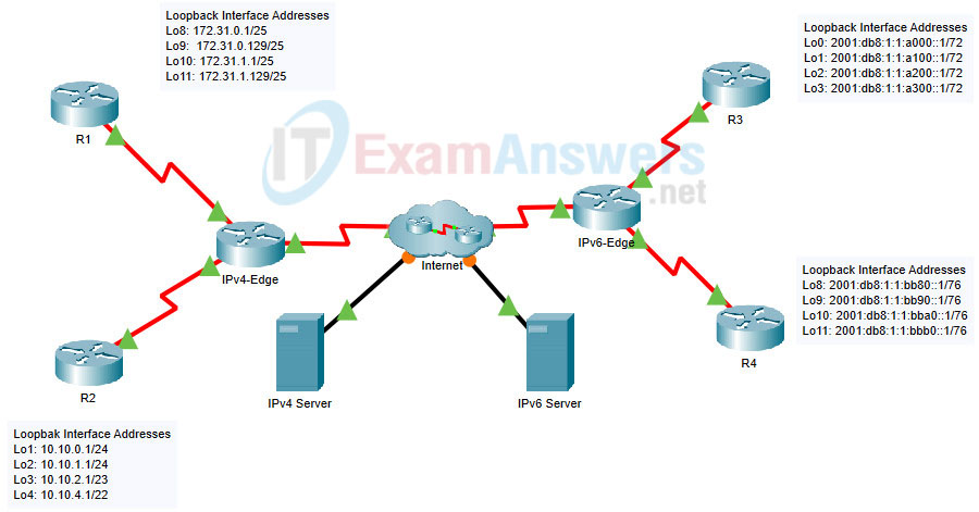 2.2.1 Packet Tracer - Configure Basic EIGRP with IPv4 (Answers) 33