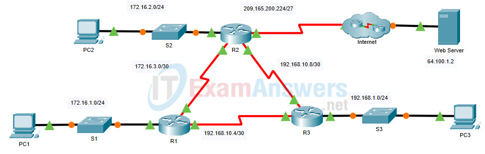 2.2.1 Packet Tracer - Configure Basic EIGRP with IPv4 (Answers) 31