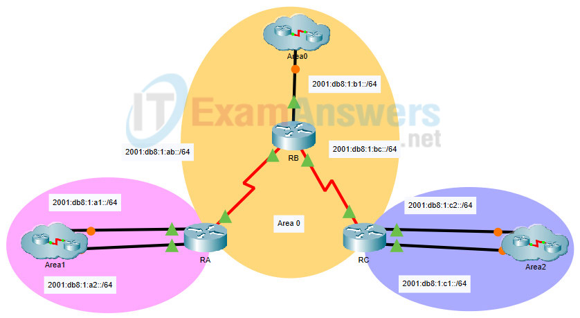 2.2.1 Packet Tracer - Configure Basic EIGRP with IPv4 (Answers) 28