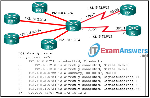 Chapters 1 - 5: Routing and EIGRP Exam Answers (CCNPv8 ENARSI) 13