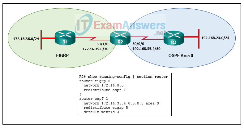 Refer to the exhibit. Two-way redistribution was configured between OSPF and EIGRP on R2. After the redistribution, R3 does not see any external routes coming from the EIGRP domain. The debug ip ospf database external output reveals that no external LSAs are generated for the routes. What could be the problem? 2
