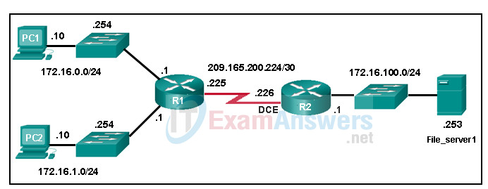 Chapters 1 - 5: Routing and EIGRP Exam Answers (CCNPv8 ENARSI) 1