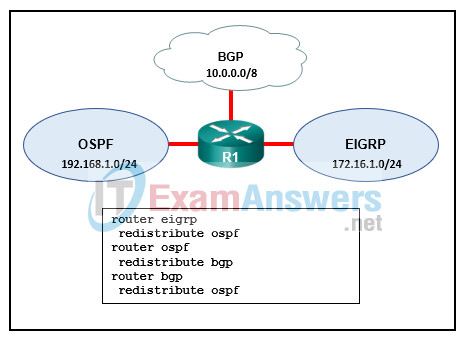 Chapters 15 - 17: Conditional Forwarding and Route Redistribution Exam Answers (CCNPv8 ENARSI) 5