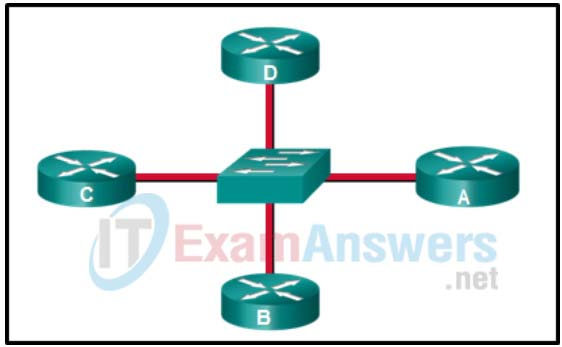 Chapter 6: Quiz - OSPF (Answers) CCNPv8 ENARSI 1