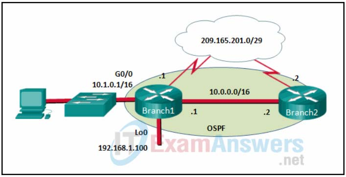 Chapter 6: Quiz - OSPF (Answers) CCNPv8 ENARSI 3