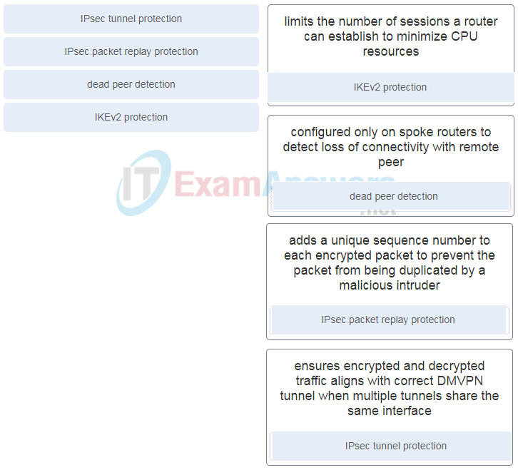 Match the IPsec function with the description