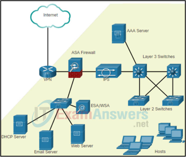 Module 1: Quiz - Securing Networks (Answers) Network Security 1
