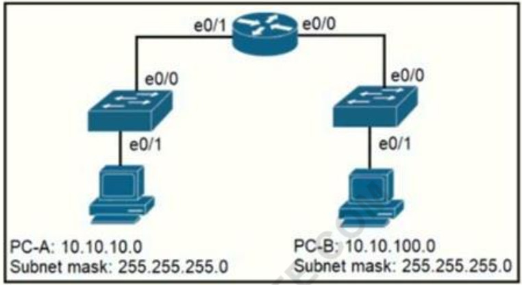 Refer to the exhibit. When PC-A sends traffic to PC-B, which network component is in charge of receiving the packet from PC-A verifying the IP addresses, and forwarding the packet to PC-B? 2