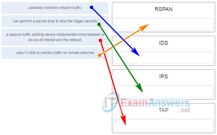 Network Security (Version1.0) - Final Exam Answers Full 5