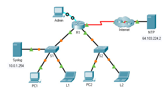 6.7.12 Packet Tracer – Configure Cisco Devices for Syslog, NTP, and SSH Operations