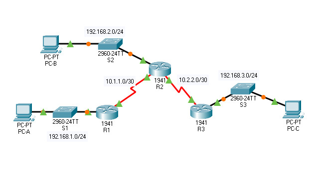 7.2.6 Packet Tracer – Configure Local AAA for Console and VTY Access