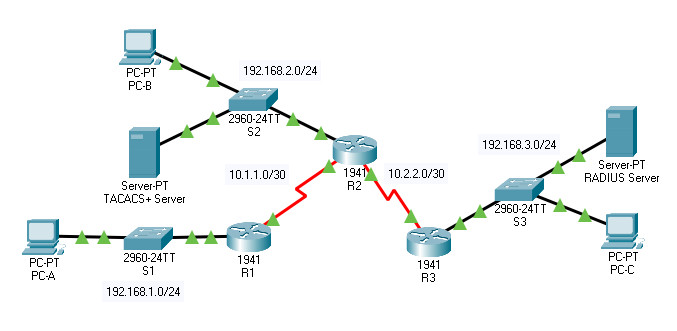 7.4.9 Packet Tracer – Configure Server-based Authentication with TACACS+ and RADIUS