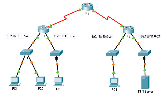 8.1.5 Packet Tracer – ACL Demonstration