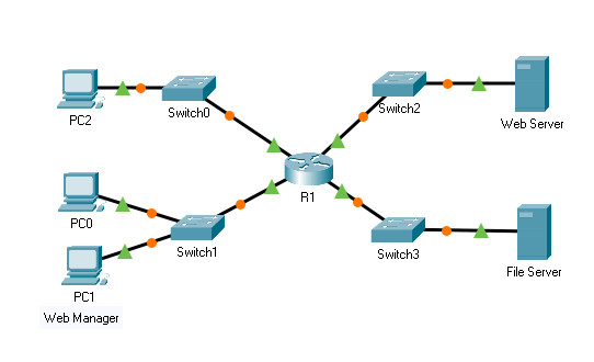 8.5.5 Packet Tracer – Configure Named Standard IPv4 ACLs