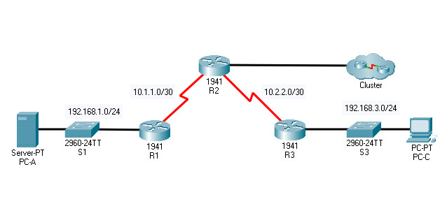 8.6.5 Packet Tracer – Configure IP ACLs to Mitigate Attacks