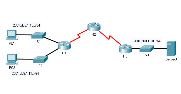 8.7.4 Packet Tracer – Configure IPv6 ACLs