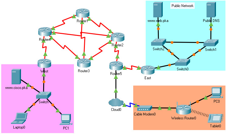 9.2.4 Packet Tracer – Identify Packet Flow