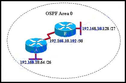 CCNA Security Pretest Exam Answers - Implementing Network Security (Version 2.0) 6
