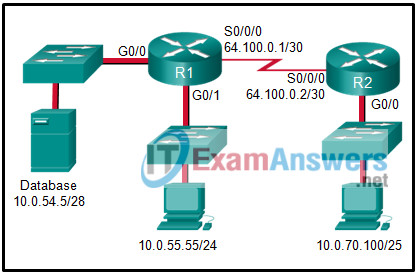 Modules 18 - 19: VPNs Group Exam Answers Full 2