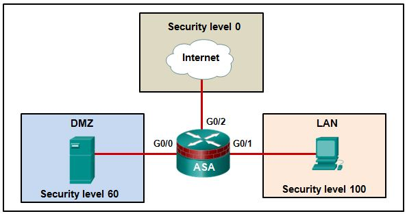 Network Security 1.0 Modules 20 - 22: ASA Group Exam Answers 1