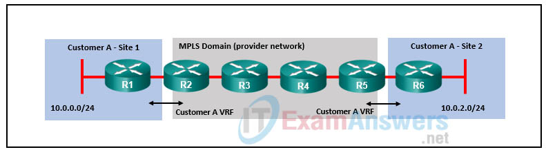 CCNP ENARSI v8 Final Exam Answers Full - Advanced Routing 32