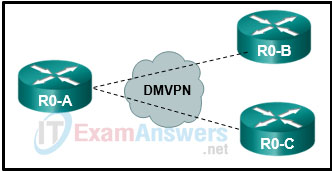 CCNP ENARSI v8 Final Exam Answers Full - Advanced Routing 17
