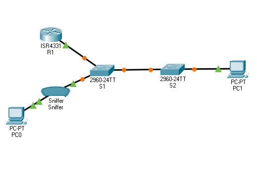 11.4.6 Packet Tracer – Implement a Local SPAN