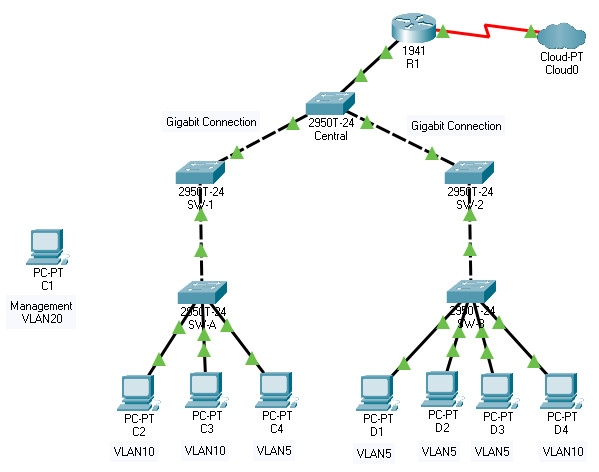 14.9.11 Packet Tracer – Layer 2 VLAN Security