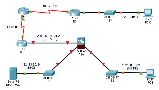 21.7.5 Packet Tracer – Configure ASA Basic Settings and Firewall Using the CLI